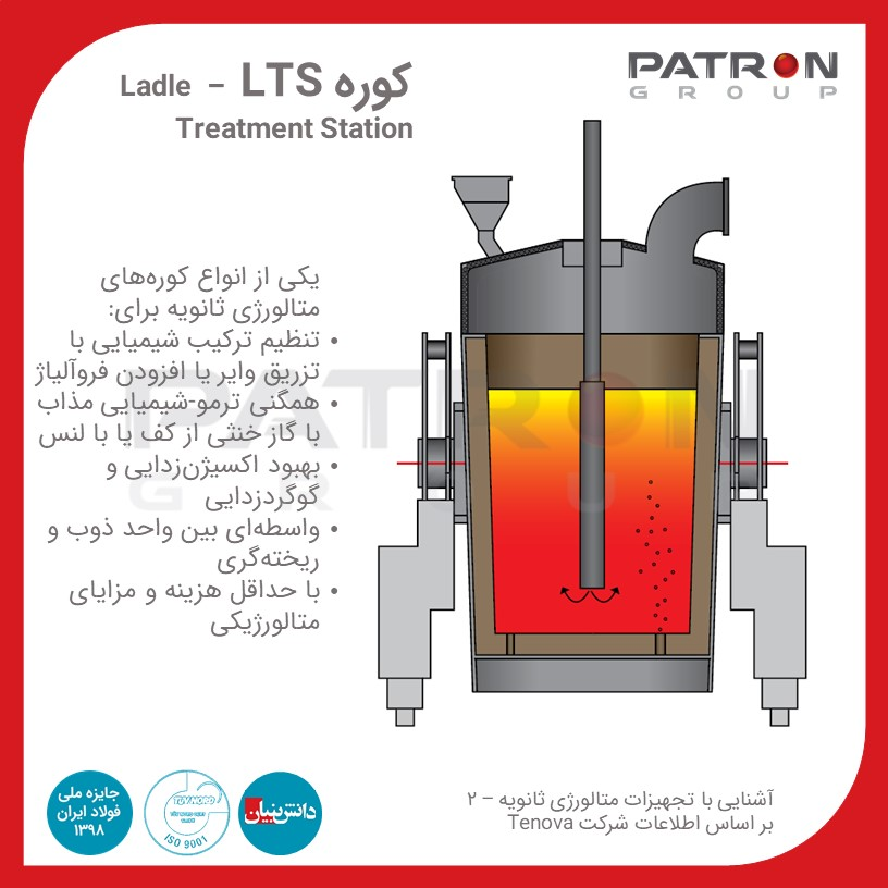 Patron 348 کوره LTS – Ladle Treatment Station متالورژی ثانویه کوره عملیات حرارتی