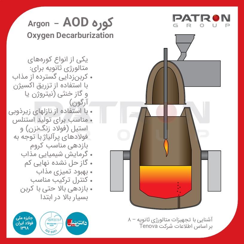 Patron 355 کوره AOD – Argon Oxygen Decarburization متالورژی ثانویه کانورتر کانورتور