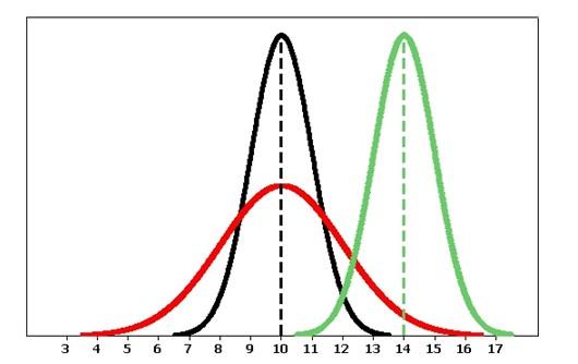 تصویر 10: تعداد ذوب در هر شیفت. سبز: شیفت الف، سیاه شیفت ب و قرمز شیفت ج