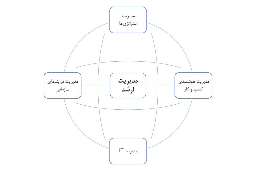 تصویر 12 ارتباط مدیریت ارشد با 4 حوزه پایهای مدیریت کلان و ارتباط این حوزهها با هم