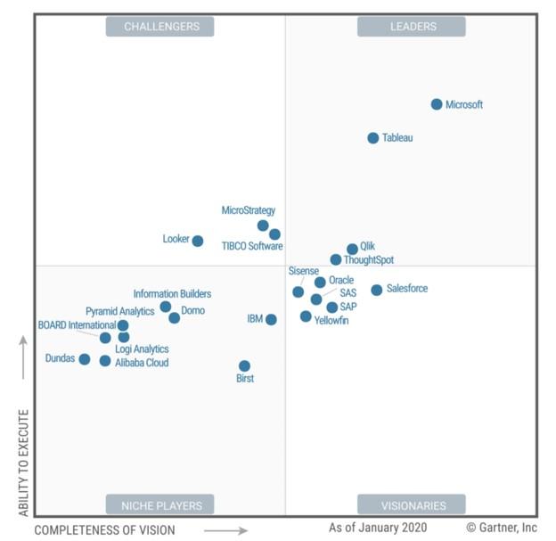 تصویر 2: ارزیابی ارائه دهندگان نرم افزارهای هوش تجاری در دنیا در سال 2020 توسط گارتنر