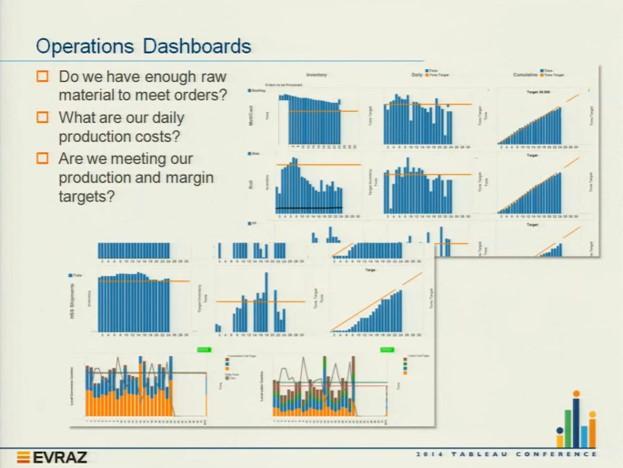 تصویر 8: نمونه گزارشات سیستم هوش کسب و کار در موضوعاتی مثل تولید، هزینه و سودآوری
