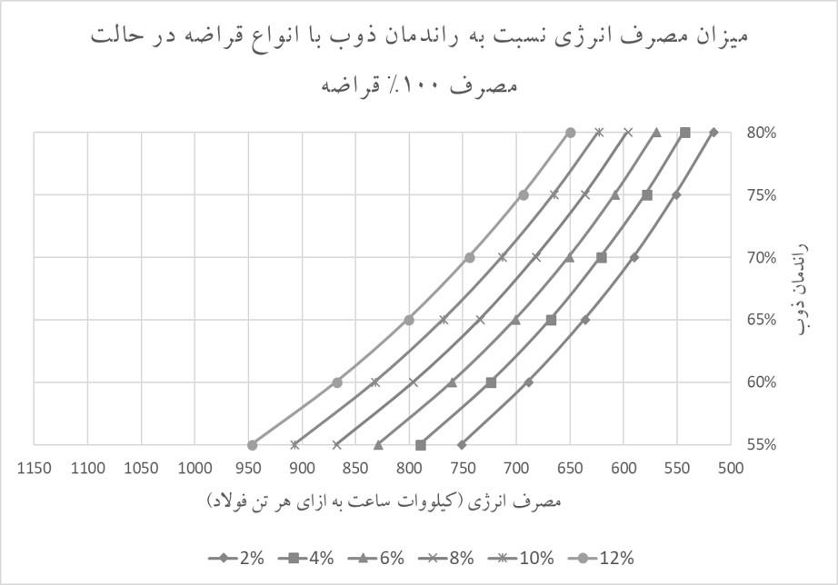 نمودار شماره 2 میزان مصرف انرژی نسبت به راندمان ذوب با انواع قراضه در حالت مصرف 100% قراضه