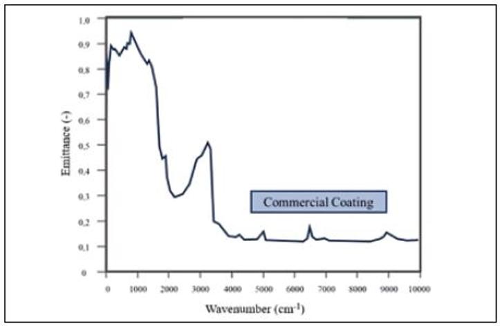 شکل 3. منحنی انتشار برای پوشش تجاری مرجع به دست آمده در دمای اتاق
