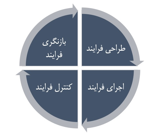شکل شماره 1: چرخه PDCA در مدیریت فرایندهای سازمانی